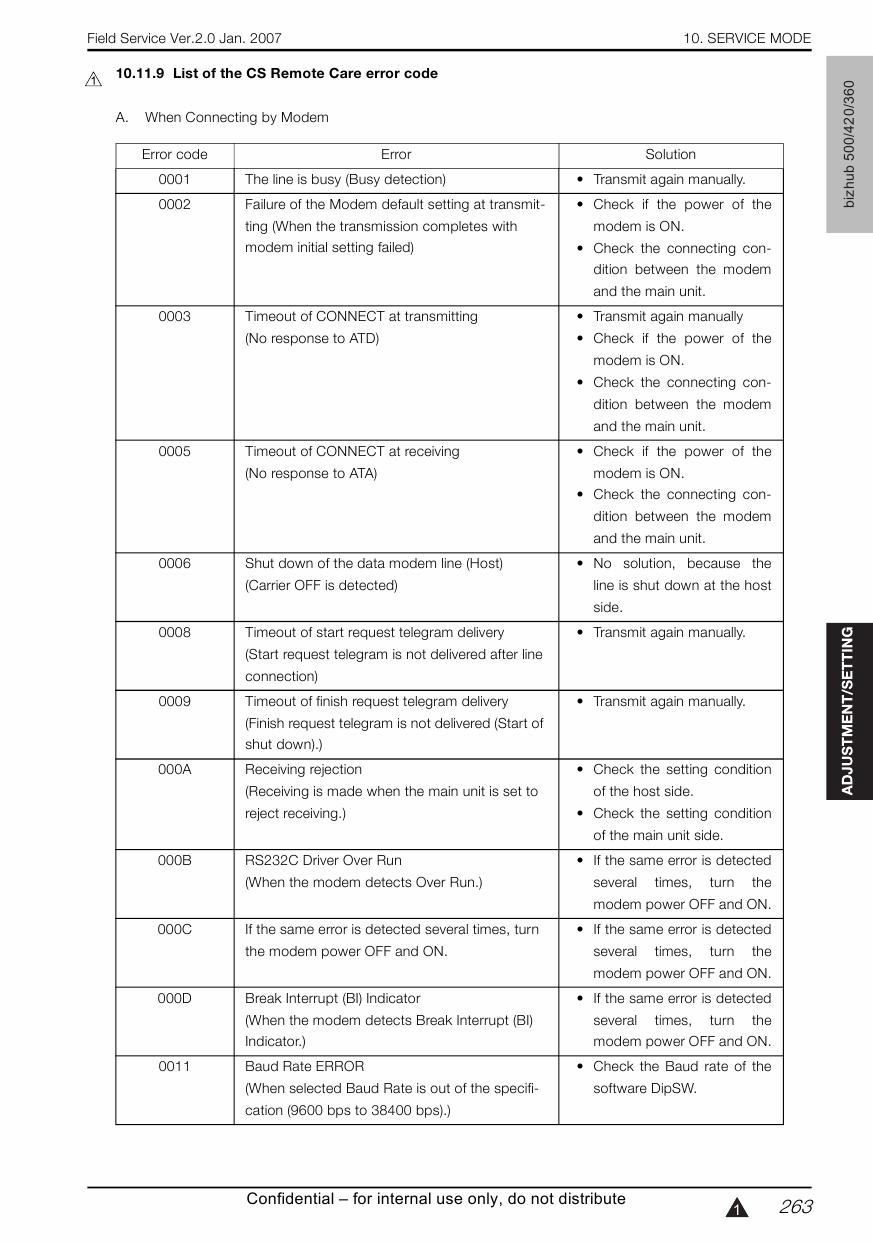 Konica-Minolta bizhub 360 420 500 FIELD-SERVICE Service Manual-5